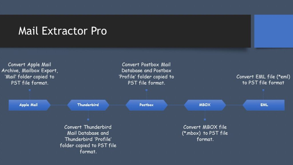 mbox to pst conversion